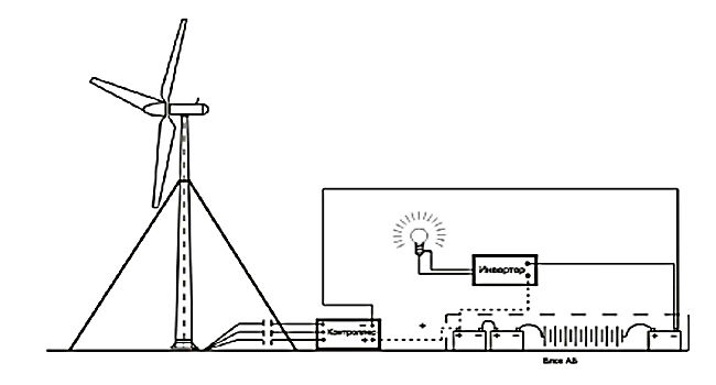 ветрогенератор для дома своими руками пошаговая инструкция - фото 7