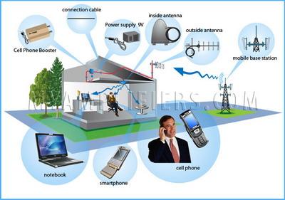 Принцип действия усилителя сигнала сотовой связи